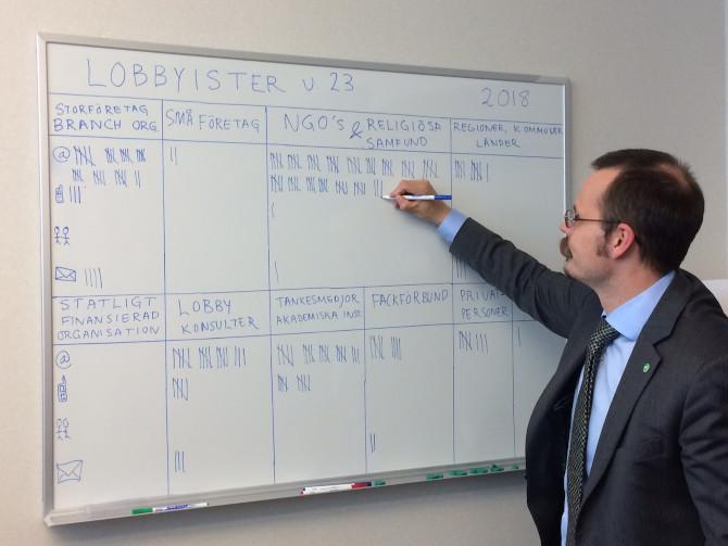 Max Andersson räknar veckans lobbyister